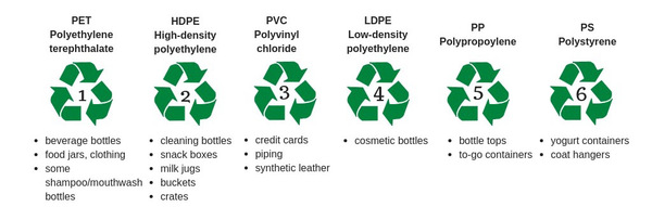 Plastics 1 6b