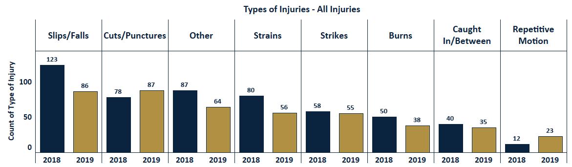 Injury comparison chart